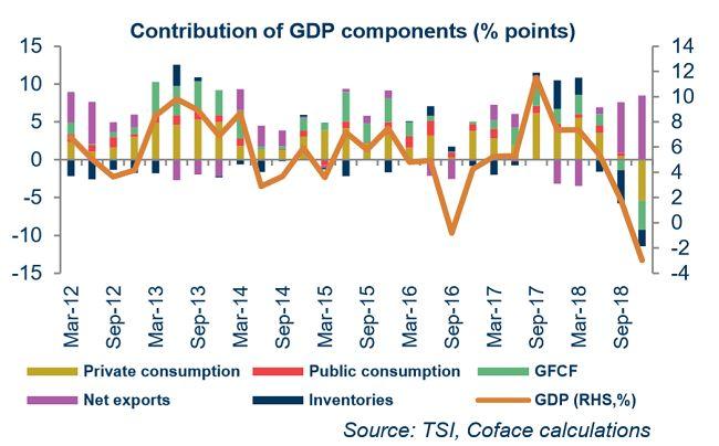 Валютный шок в Турции вызывает спад
