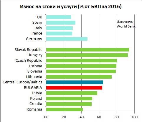 Динамика экспорта Болгарии