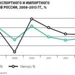 Международные грузовые потоки в России